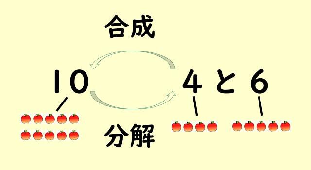 数の合成と分解