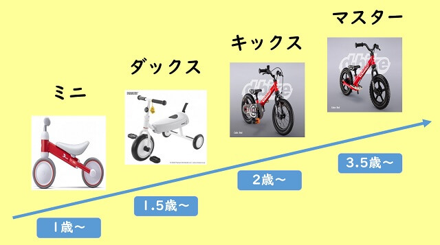 d-bike(ディーバイク)の相関図