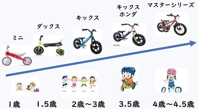 ディーバイクの相関図
