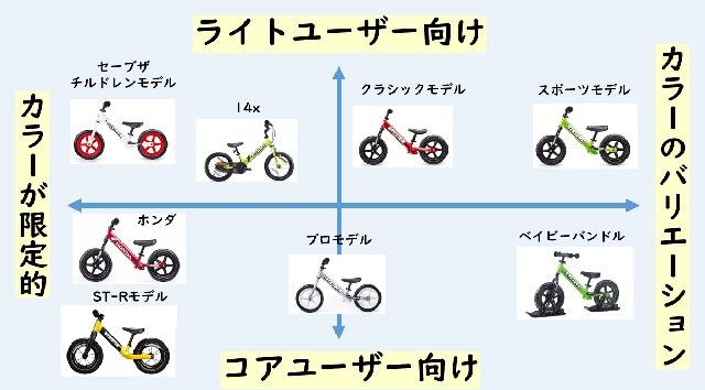 ストライダーの違いの相関図