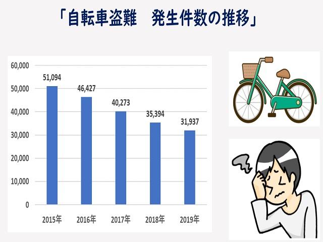 近年の自転車盗難事情